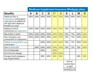 Medicare Supplement Plans San Diego